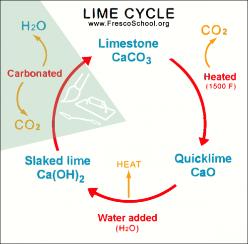 The Lime Cycle and the Fresco Medium (the process).""